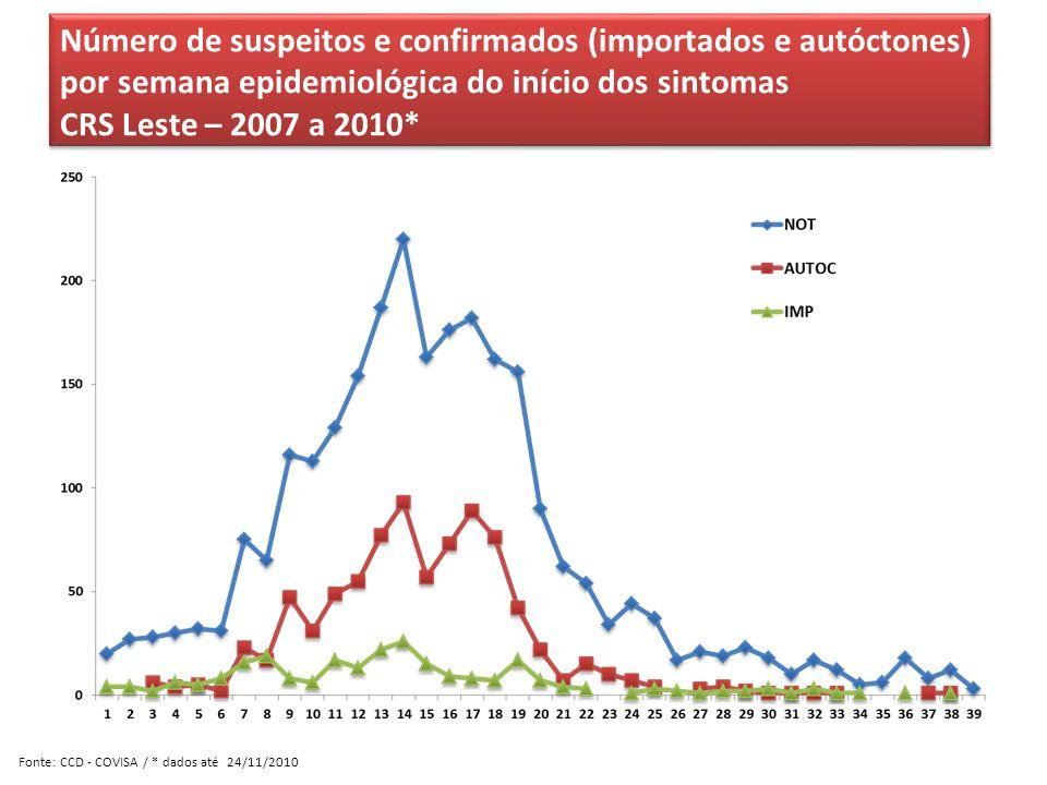 Número de suspeitos e confirmados (importados e autóctones) por semana epidemiológica do início dos sintomas CRS Leste – 2007 a 2010* Número de suspei