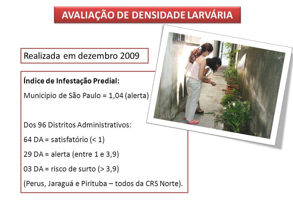 Índice de Infestação Predial: Município de São Paulo = 1,04 (alerta) Dos 96 Distritos Administrativos: 64 DA = satisfatório (< 1) 29 DA = alerta (entr
