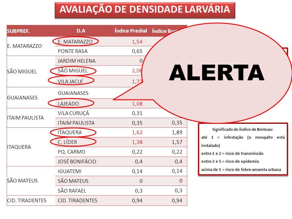 AVALIAÇÃO DE DENSIDADE LARVÁRIA SUBPREF.D.AÍndice PredialÍndice Breteau E. MATARAZZO 1,541,73 PONTE RASA0,65 SÃO MIGUEL JARDIM HELENA00 SÃO MIGUEL2,08