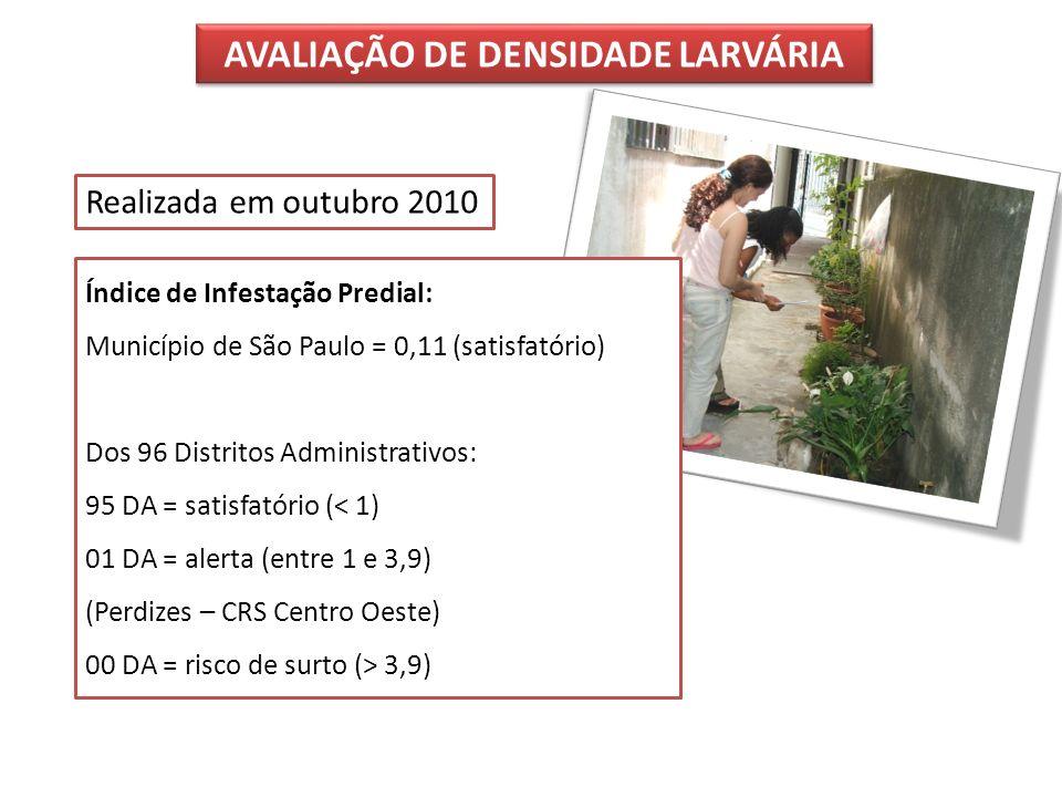Índice de Infestação Predial: Município de São Paulo = 0,11 (satisfatório) Dos 96 Distritos Administrativos: 95 DA = satisfatório (< 1) 01 DA = alerta