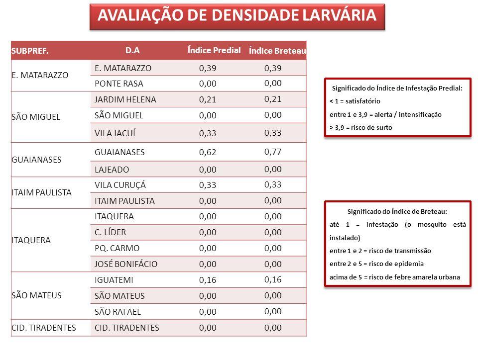 AVALIAÇÃO DE DENSIDADE LARVÁRIA SUBPREF.D.AÍndice PredialÍndice Breteau E. MATARAZZO 0,39 PONTE RASA0,00 SÃO MIGUEL JARDIM HELENA0,21 SÃO MIGUEL0,00 V