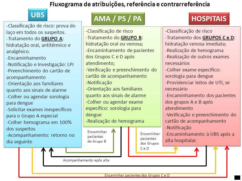 UBS -Classificação de risco: prova do laço em todos os suspeitos. -Tratamento do GRUPO A: hidratação oral, antitérmico e analgésico. -Encaminhamento -