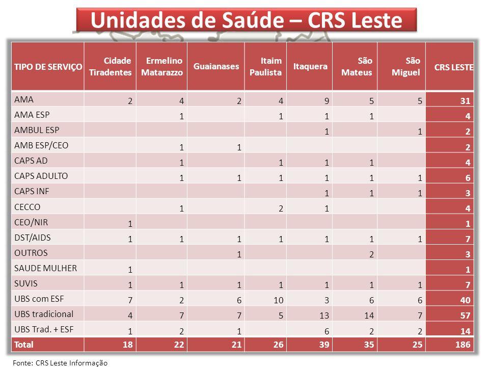 Unidades de Saúde – CRS Leste Fonte: CRS Leste Informação