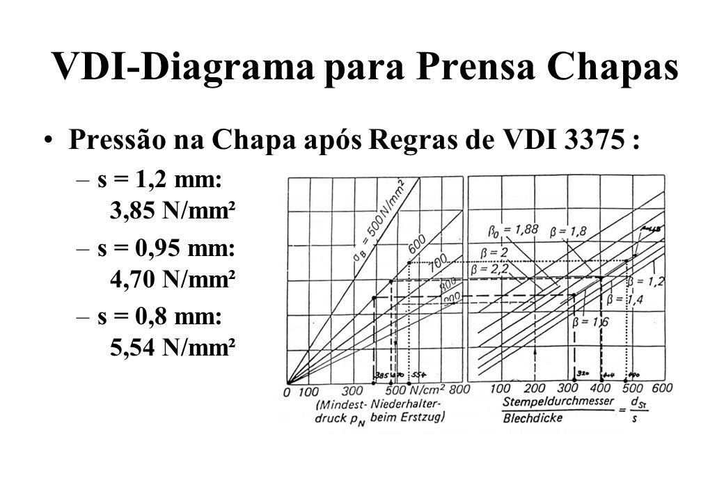 VDI-Diagrama para Prensa Chapas Pressão na Chapa após Regras de VDI 3375 : –s = 1,2 mm: 3,85 N/mm² –s = 0,95 mm: 4,70 N/mm² –s = 0,8 mm: 5,54 N/mm²