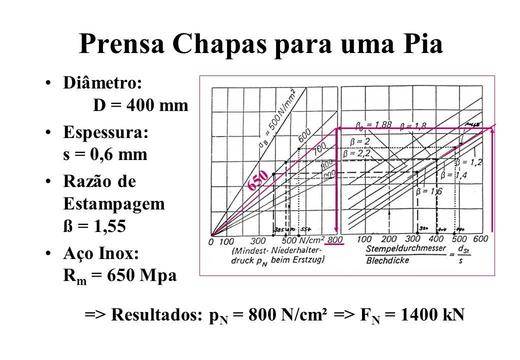 Prensa Chapas para uma Pia Diâmetro: D = 400 mm Espessura: s = 0,6 mm Razão de Estampagem ß = 1,55 Aço Inox: R m = 650 Mpa => Resultados: p N = 800 N/
