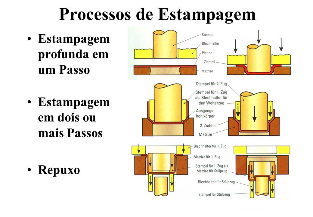 Processos de Estampagem Estampagem profunda em um Passo Estampagem em dois ou mais Passos Repuxo