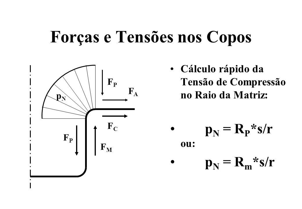 Forças e Tensões nos Copos Cálculo rápido da Tensão de Compressão no Raio da Matriz: p N = R P *s/r ou: p N = R m *s/r FPFP FMFM FCFC FAFA FPFP pNpN