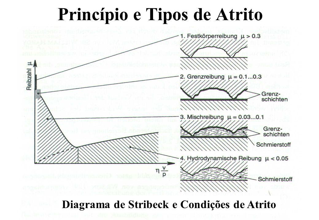Princípio e Tipos de Atrito Diagrama de Stribeck e Condições de Atrito