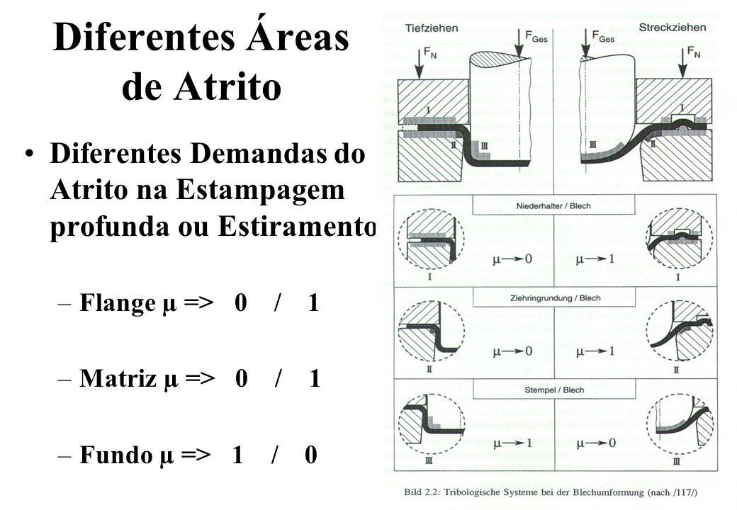 Diferentes Áreas de Atrito Diferentes Demandas do Atrito na Estampagem profunda ou Estiramento –Flange µ => 0 / 1 –Matriz µ => 0 / 1 –Fundo µ => 1 / 0