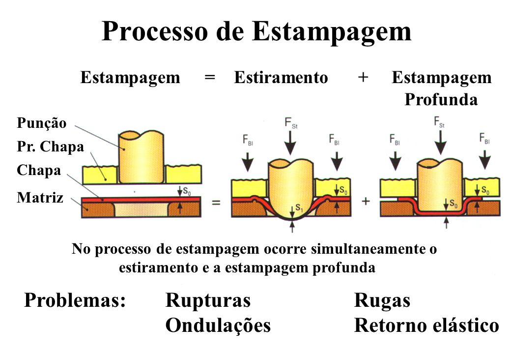 Processo de Estampagem Estampagem = Estiramento + Estampagem Profunda No processo de estampagem ocorre simultaneamente o estiramento e a estampagem pr