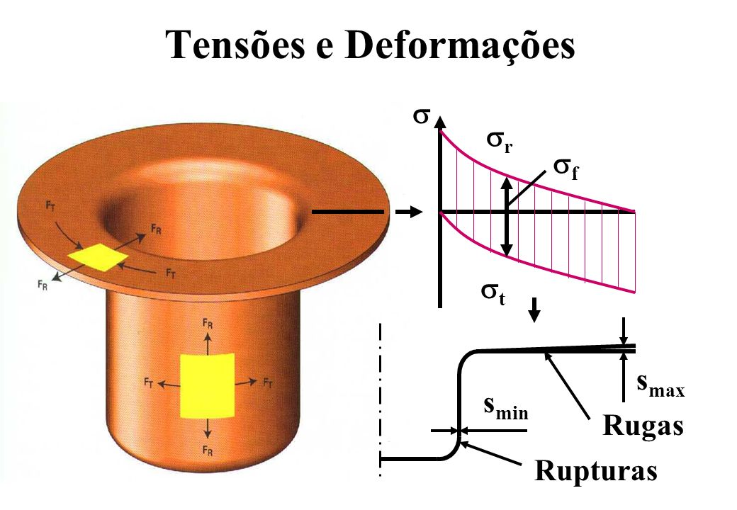 Tensões e Deformações r t f s max s min Rupturas Rugas