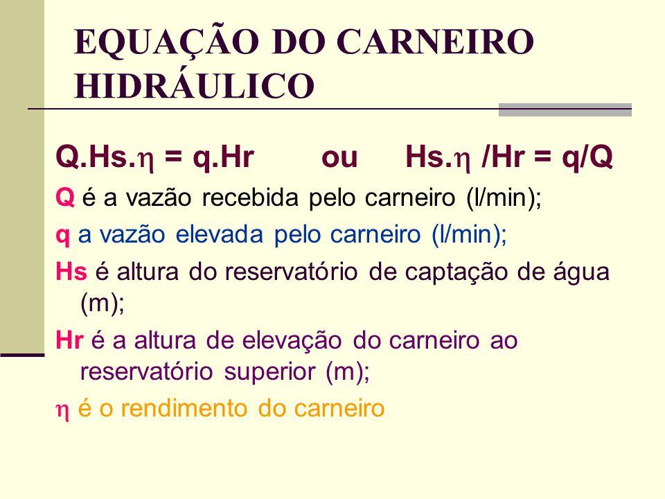 EQUAÇÃO DO CARNEIRO HIDRÁULICO Q.Hs. = q.Hrou Hs. /Hr = q/Q Q é a vazão recebida pelo carneiro (l/min); q a vazão elevada pelo carneiro (l/min); Hs é