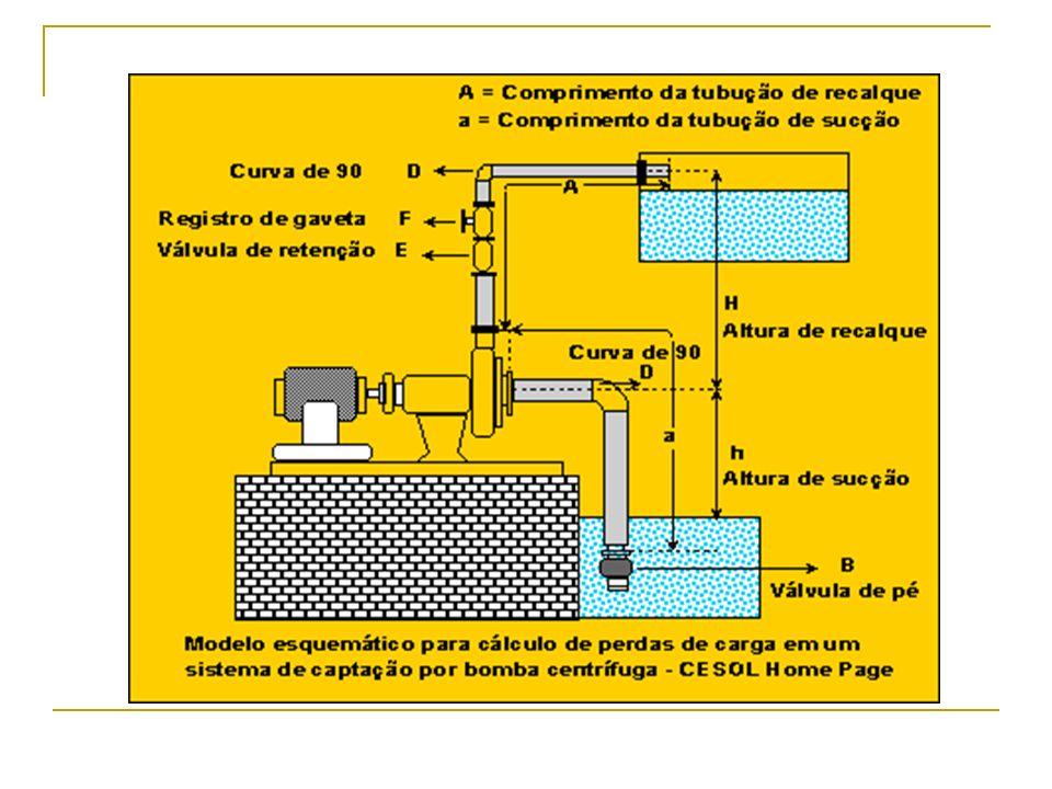 AMT = Altura manométrica da sucção (AMS) + Altura manométrica de recalque (AMR) AMS = perdas por atrito na tubulação de sucção + soma das perdas de pressão em cada conexão na sucção + altura de sucção (h) AMR = perdas por atrito na tubulação de recalque + soma das perdas de pressão em cada conexão no recalque + altura de recalque (H) As perdas por atrito em tubulações e conexões são obtidas em tabelas específicas para cada diâmetro em particular.