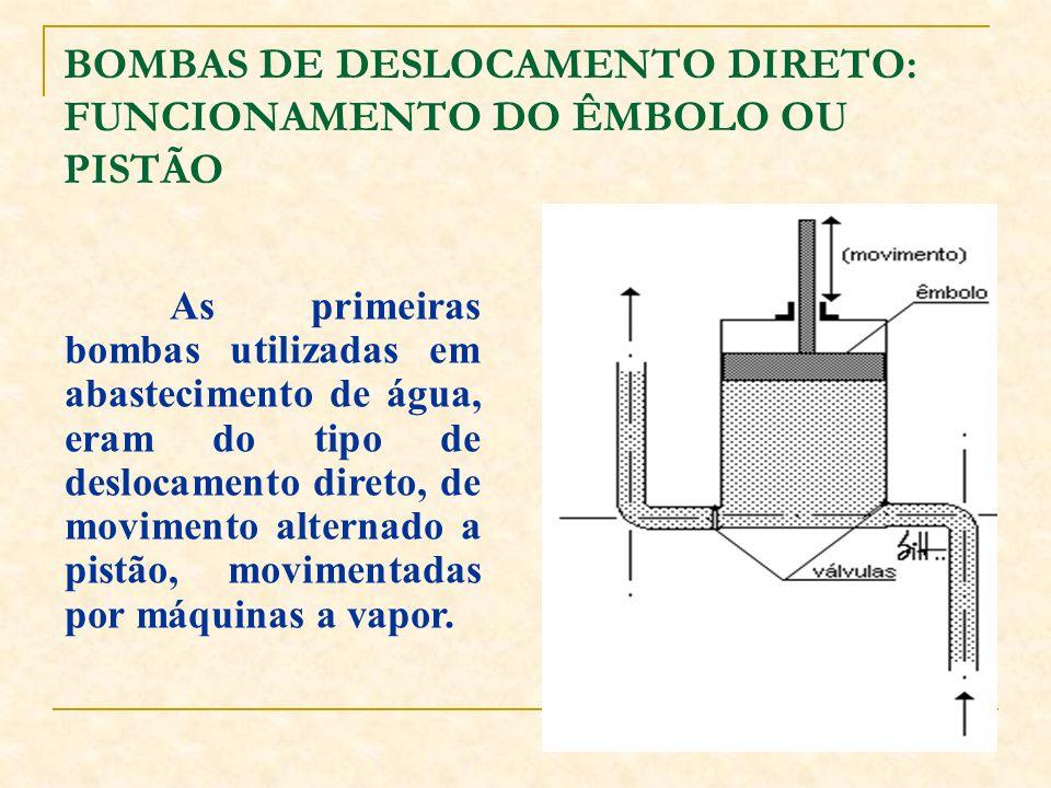 BOMBAS DE DESLOCAMENTO DIRETO: FUNCIONAMENTO DO ÊMBOLO OU PISTÃO As primeiras bombas utilizadas em abastecimento de água, eram do tipo de deslocamento