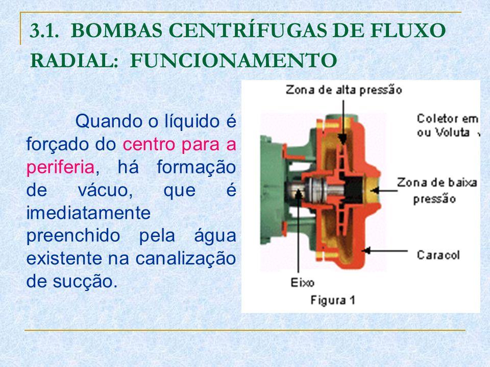 3.1. BOMBAS CENTRÍFUGAS DE FLUXO RADIAL: FUNCIONAMENTO Quando o líquido é forçado do centro para a periferia, há formação de vácuo, que é imediatament