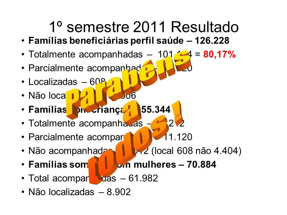 1º semestre 2011 Resultado Famílias beneficiárias perfil saúde – 126.228 Totalmente acompanhadas – 101.194 = 80,17% Parcialmente acompanhadas – 11.120