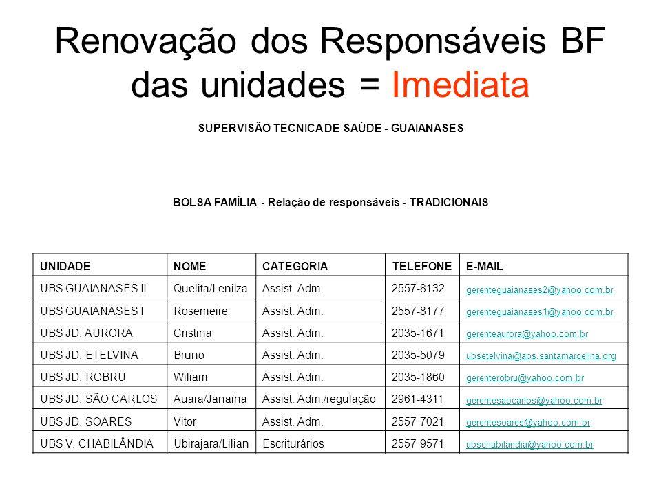 Renovação dos Responsáveis BF das unidades = Imediata SUPERVISÃO TÉCNICA DE SAÚDE - GUAIANASES BOLSA FAMÍLIA - Relação de responsáveis - TRADICIONAIS