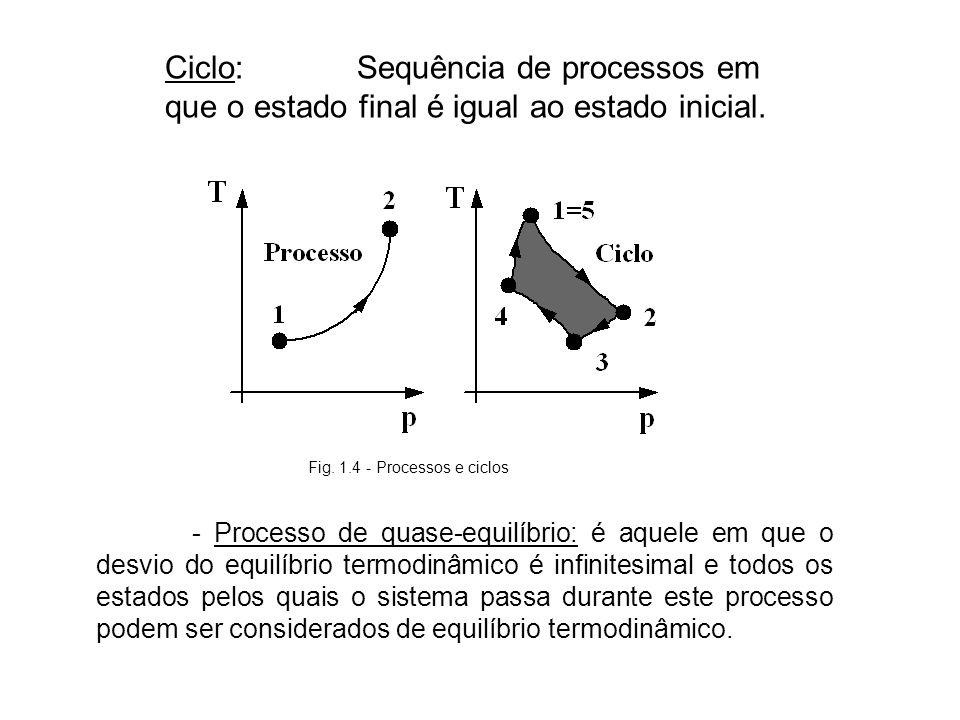 Ciclo: Sequência de processos em que o estado final é igual ao estado inicial. Fig. 1.4 - Processos e ciclos - Processo de quase-equilíbrio: é aquele
