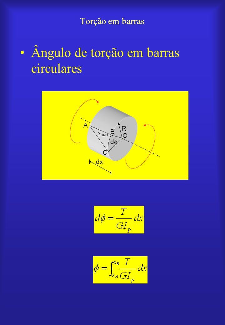 Ângulo de torção para carregamento e geometria uniformes Torção em barras O B A A máx L T T