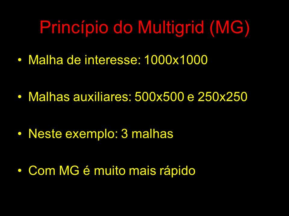 Princípio do Multigrid (MG) Malha de interesse: 1000x1000 Malhas auxiliares: 500x500 e 250x250 Neste exemplo: 3 malhas Com MG é muito mais rápido