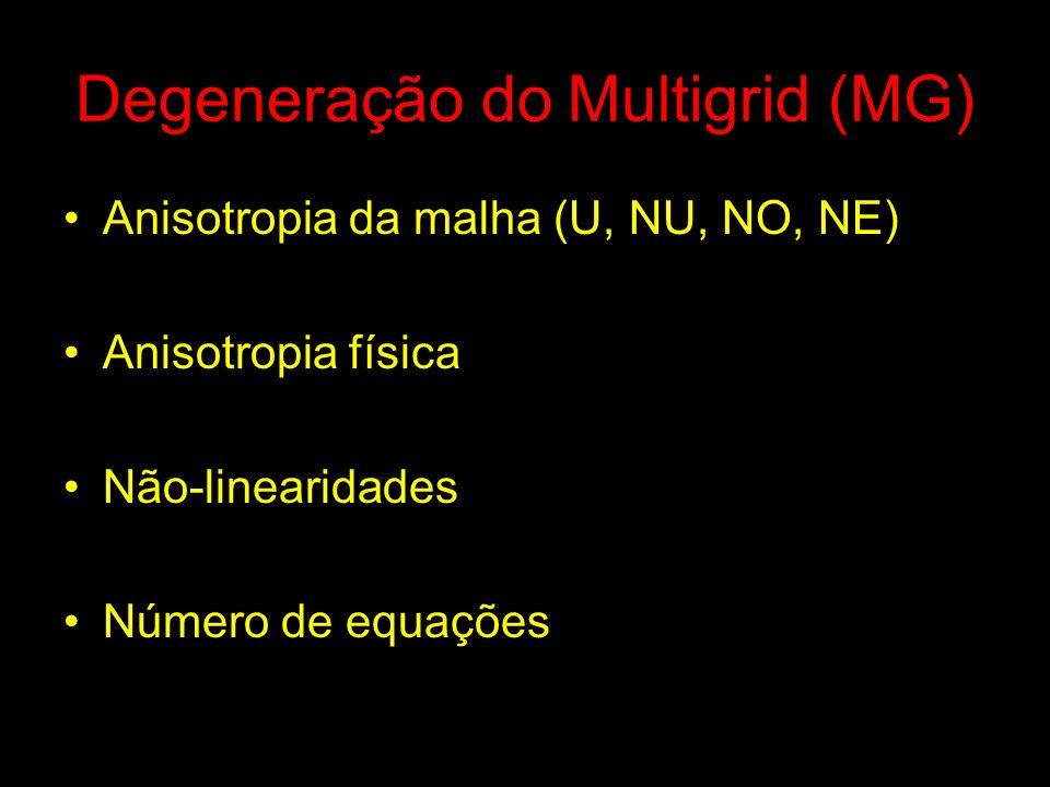 Degeneração do Multigrid (MG) Anisotropia da malha (U, NU, NO, NE) Anisotropia física Não-linearidades Número de equações