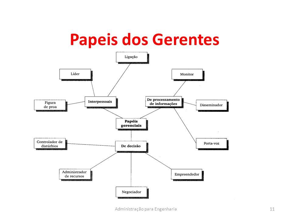 Papeis dos Gerentes 11Administração para Engenharia