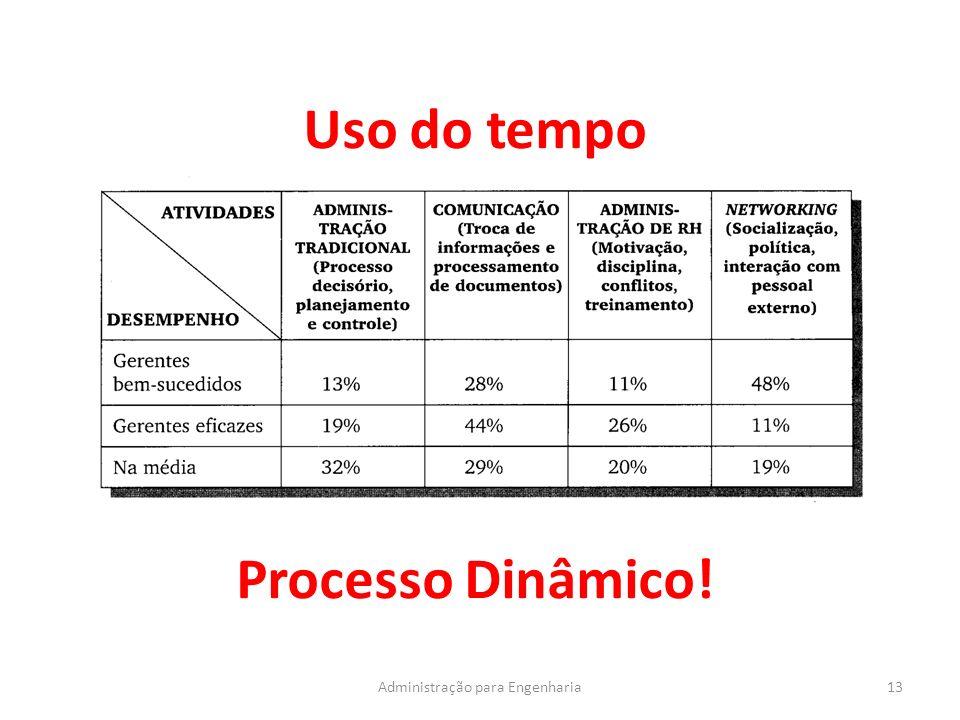 Uso do tempo 13Administração para Engenharia Processo Dinâmico!