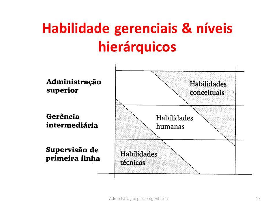 Habilidade gerenciais & níveis hierárquicos 17Administração para Engenharia