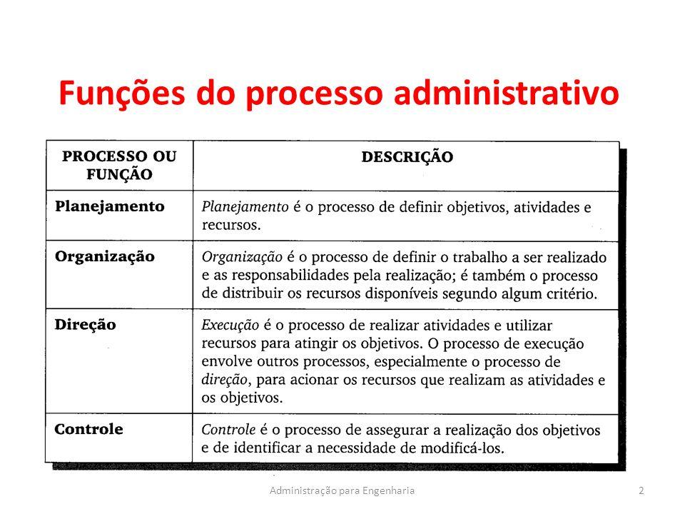 Funções do processo administrativo 2Administração para Engenharia