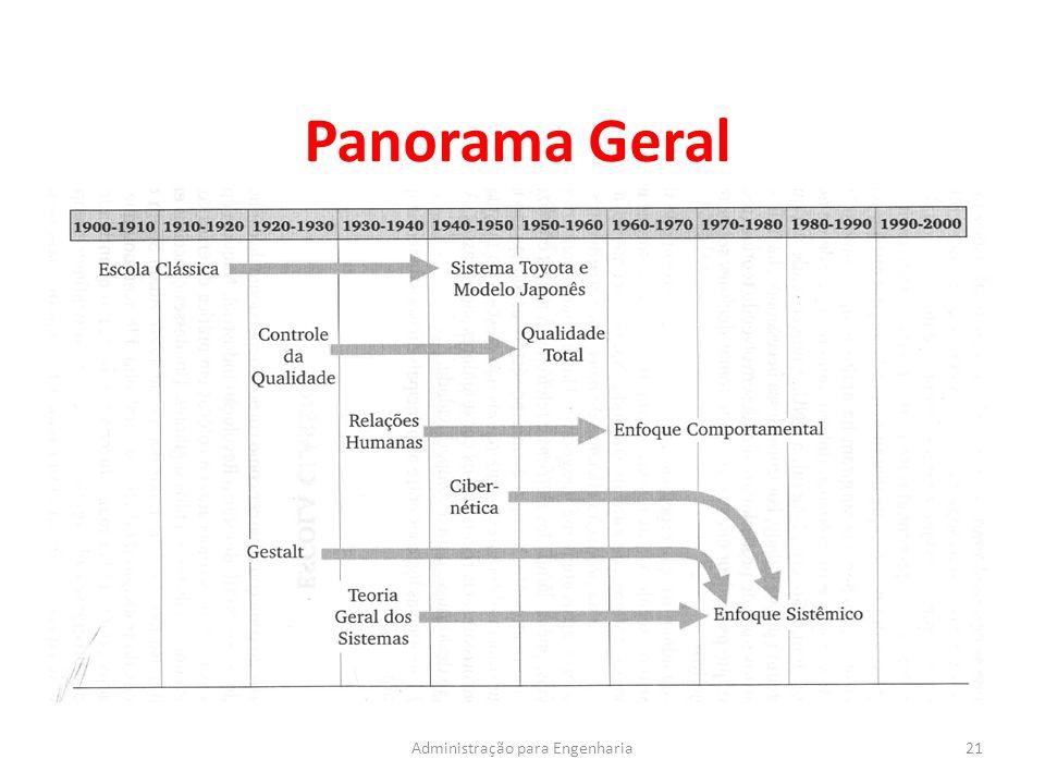 Panorama Geral 21Administração para Engenharia