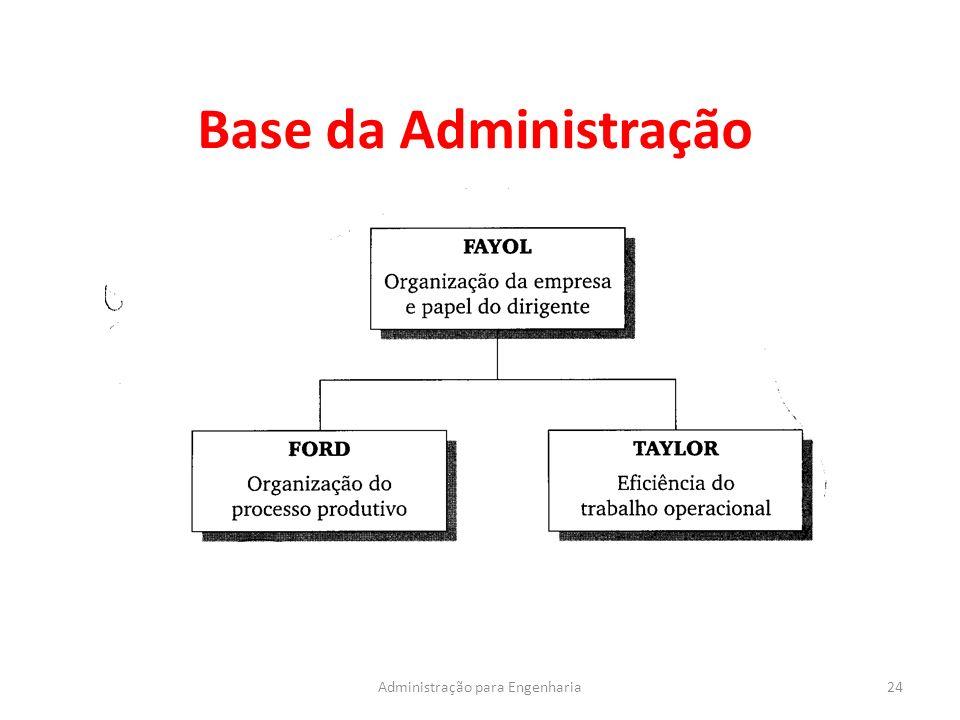 Base da Administração 24Administração para Engenharia