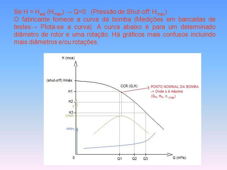 Se H = H est (H máx ) Q=0 (Pressão de Shut-off: H máx ) O fabricante fornece a curva da bomba (Medições em bancadas de testes Plota-se a curva). A cur