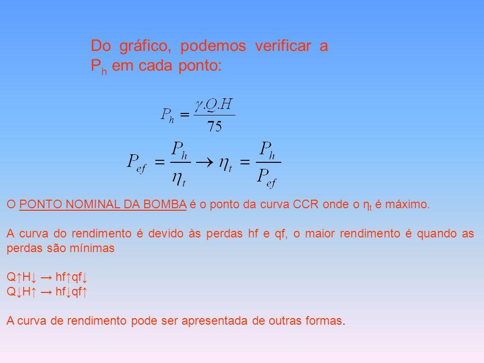 Do gráfico, podemos verificar a P h em cada ponto: O PONTO NOMINAL DA BOMBA é o ponto da curva CCR onde o η t é máximo. A curva do rendimento é devido
