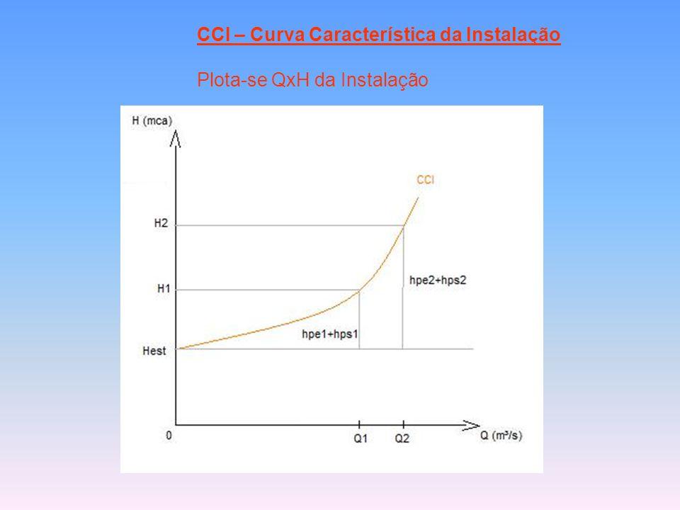 CCI – Curva Característica da Instalação Plota-se QxH da Instalação