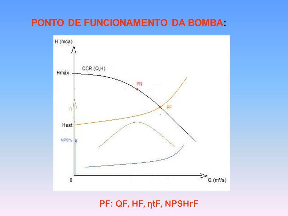 PONTO DE FUNCIONAMENTO DA BOMBA: PF: QF, HF, η tF, NPSHrF