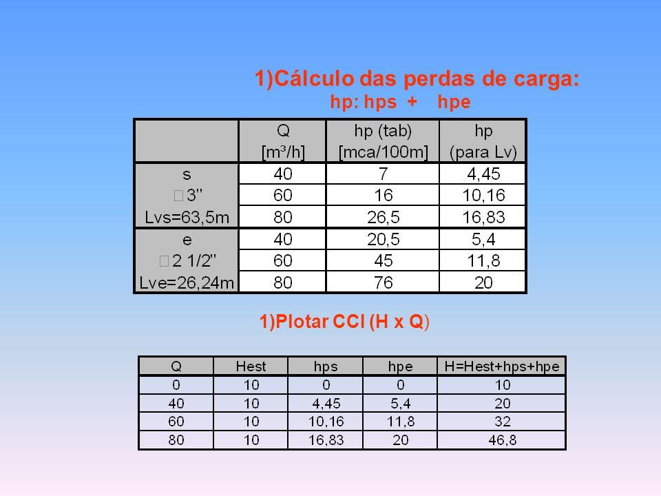 1)Cálculo das perdas de carga: hp: hps + hpe 1)Plotar CCI (H x Q)