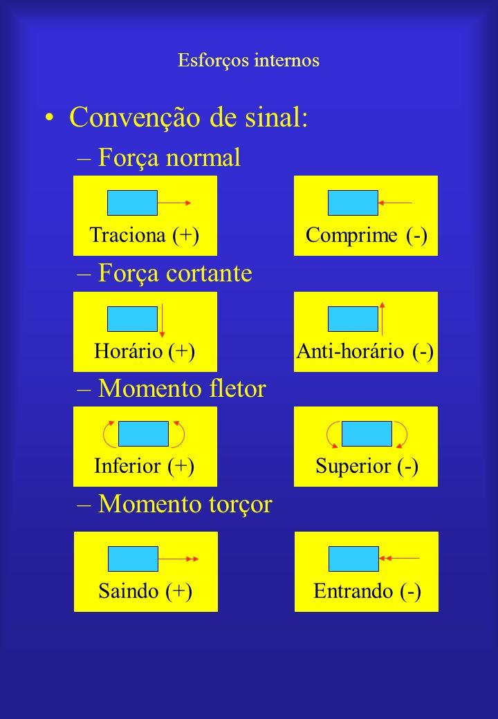 Esforços internos Convenção de sinal: –Força normal –Força cortante –Momento fletor –Momento torçor Traciona (+)Comprime (-)Horário (+)Anti-horário (-