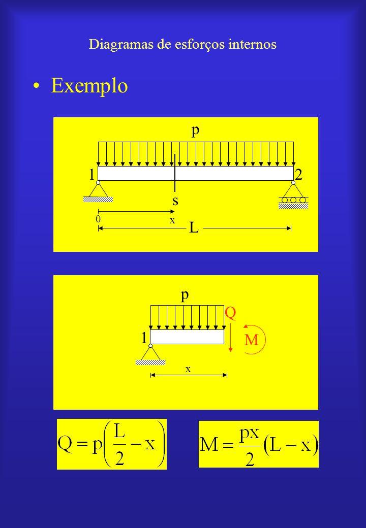 Diagramas de esforços internos Exemplo 0 s p 21 x L 1 x p Q M