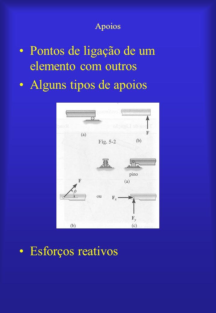 Pontos de ligação de um elemento com outros Alguns tipos de apoios Esforços reativos Apoios