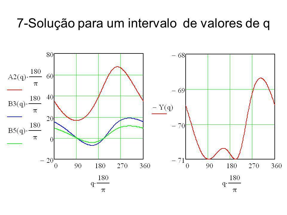 7-Solução para um intervalo de valores de q