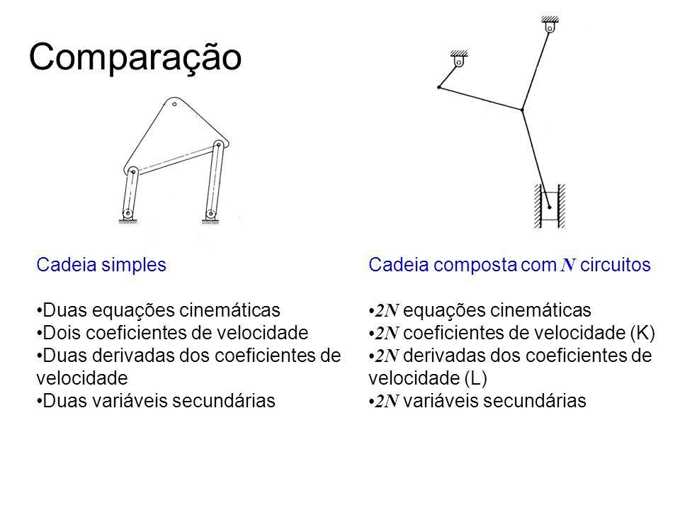 Comparação Cadeia simples Duas equações cinemáticas Dois coeficientes de velocidade Duas derivadas dos coeficientes de velocidade Duas variáveis secun