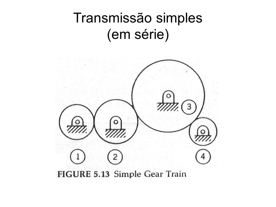 Transmissão simples Todas as engrenagens possuem o mesmo módulo.