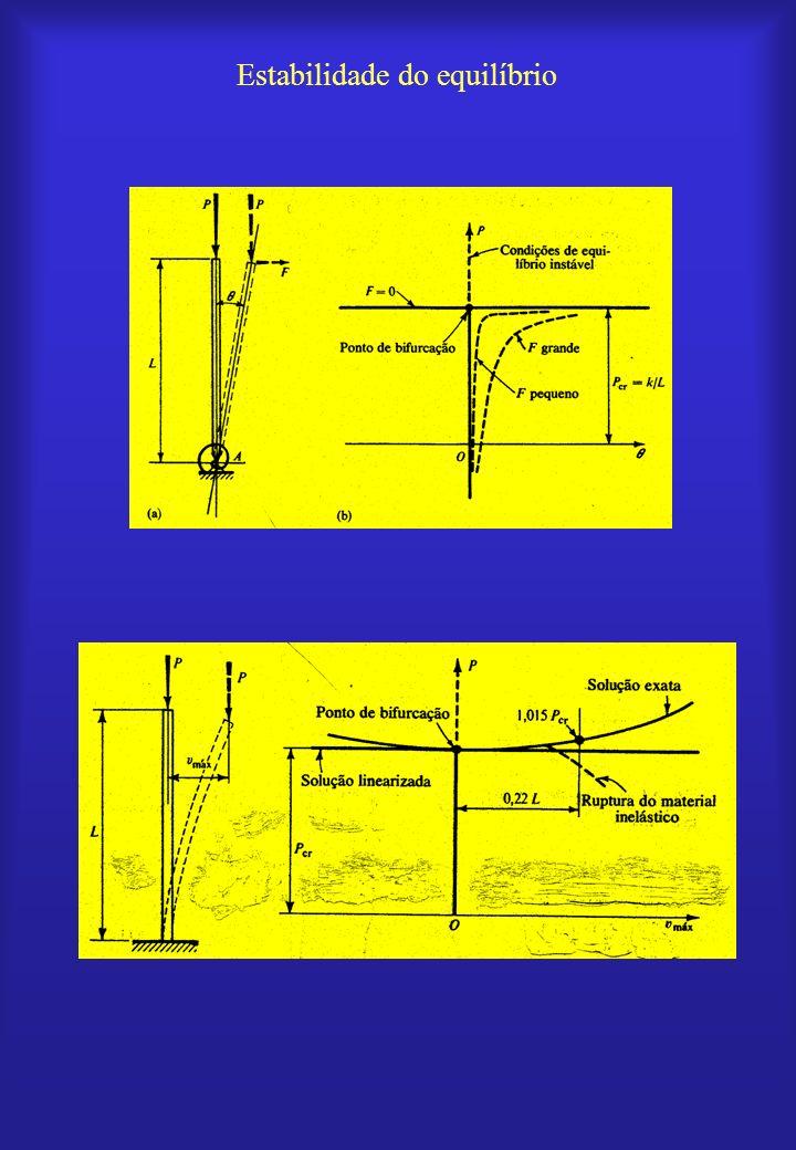 Sistema estável –Força de restituição maior que força ativa Sistema instável –Força de restituição menor que força ativa –Condição para flambagem