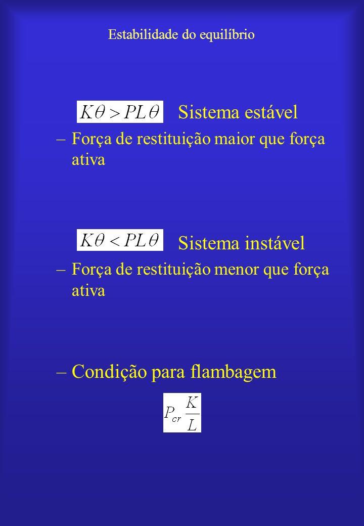 Fórmula de Euler para colunas biarticuladas –Equação diferencial da linha elástica