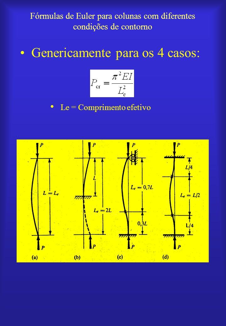 Análise de vigas colunas –Equação diferencial da linha elástica: –Solução: –onde