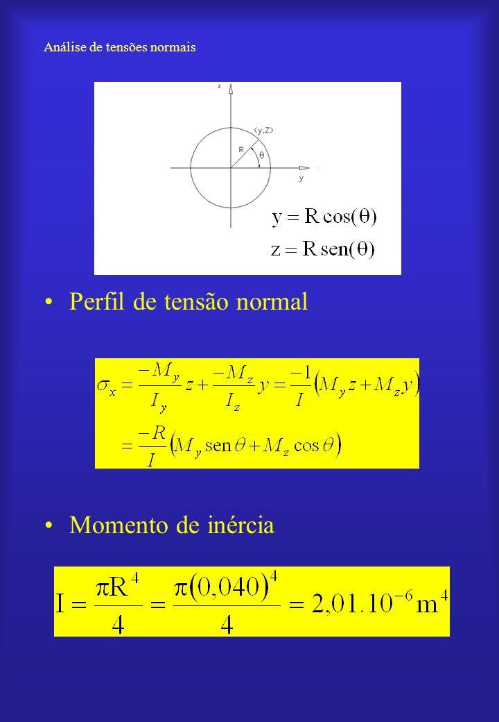 Análise de tensões normais Perfil de tensão normal Momento de inércia