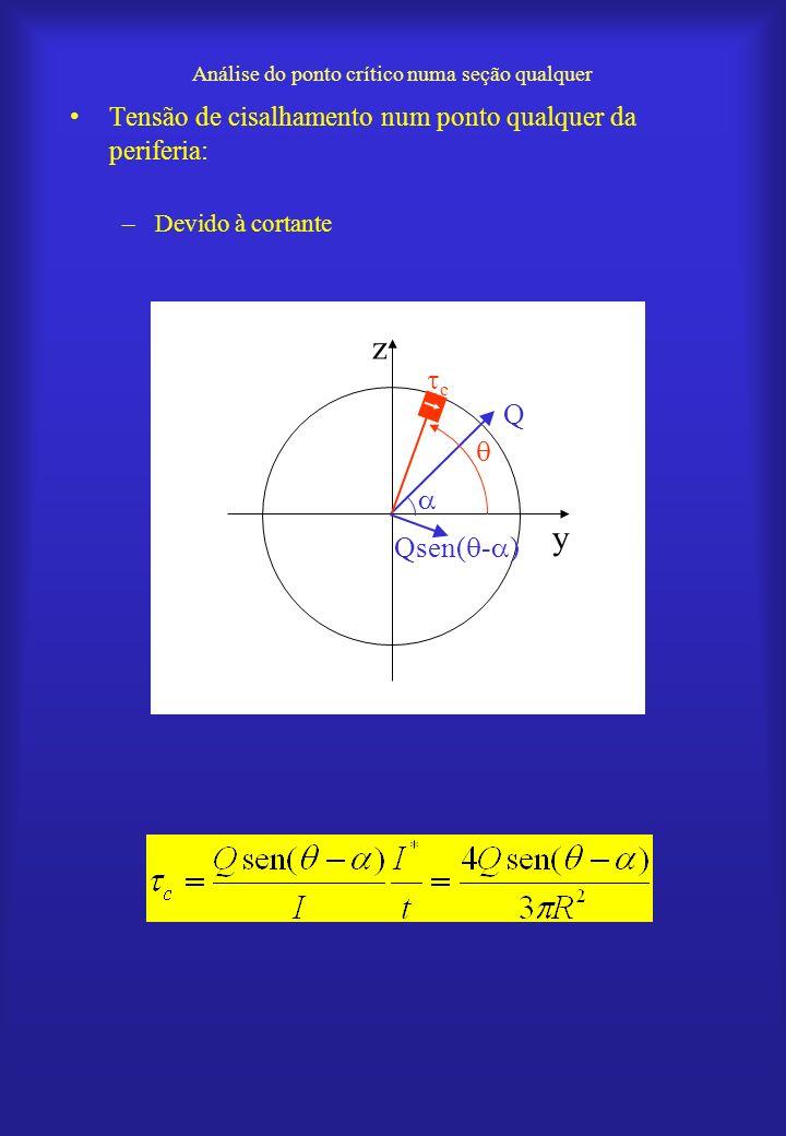Análise do ponto crítico numa seção qualquer Tensão de cisalhamento num ponto qualquer da periferia: –Devido à cortante y z Q c Qsen( - )