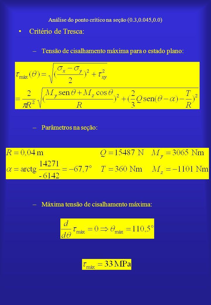 Análise do ponto crítico na seção (0.3,0.045,0.0) Critério de Tresca: –Tensão de cisalhamento máxima para o estado plano: –Parâmetros na seção: –Máxim