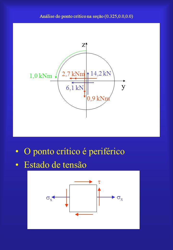 O ponto crítico é periférico Estado de tensão Análise do ponto crítico na seção (0.325,0.0,0.0) 6,1 kN y z 14,2 kN 2,7 kNm 0,9 kNm 1,0 kNm x x