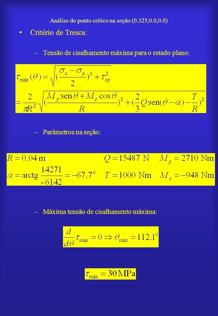 Análise do ponto crítico na seção (0.325,0.0,0.0) Critério de Tresca: –Tensão de cisalhamento máxima para o estado plano: –Parâmetros na seção: –Máxim